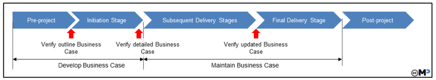 Business Case Lifecycle