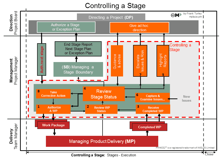 Controlling a Stage Activities