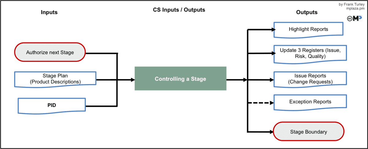 Controlling a Stage Inputs