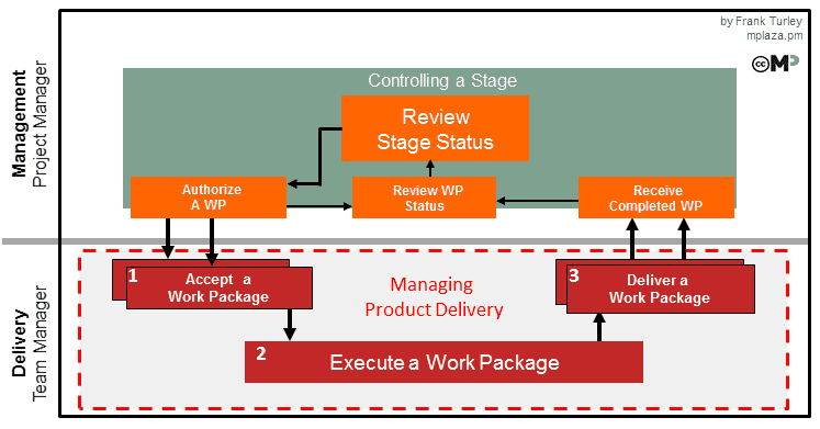 Managing Product Delivery Activities