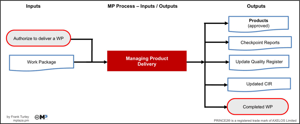 Managing Product Delivery Inputs