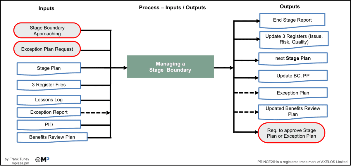 Managing a Stage Boundary Inputs