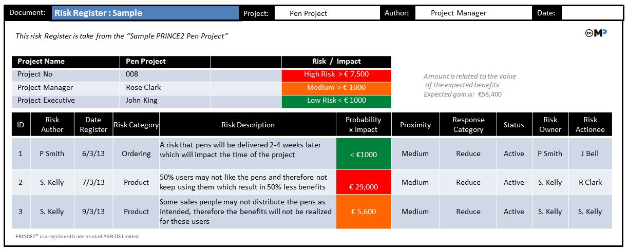 Risk :: PRINCE2® wiki